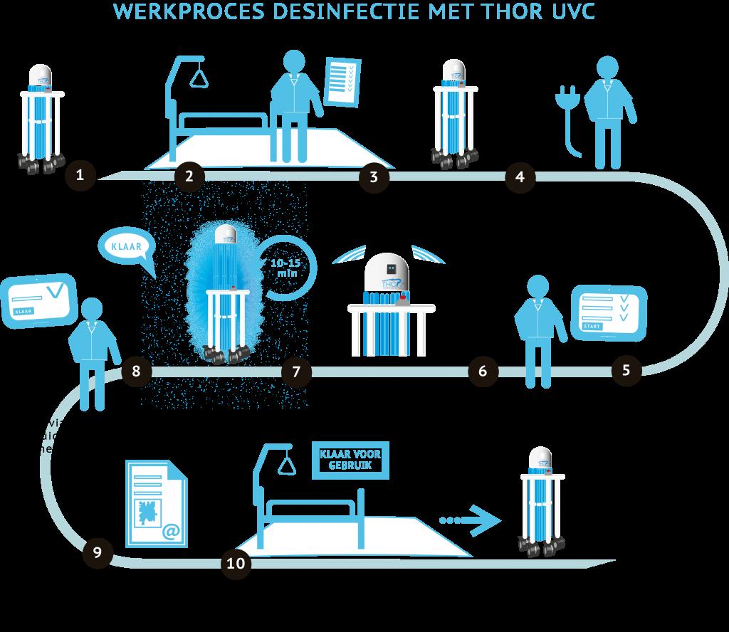 Werkproces THOR UVC robot